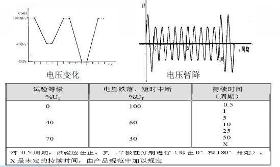 电压暂降和电压变化波形
